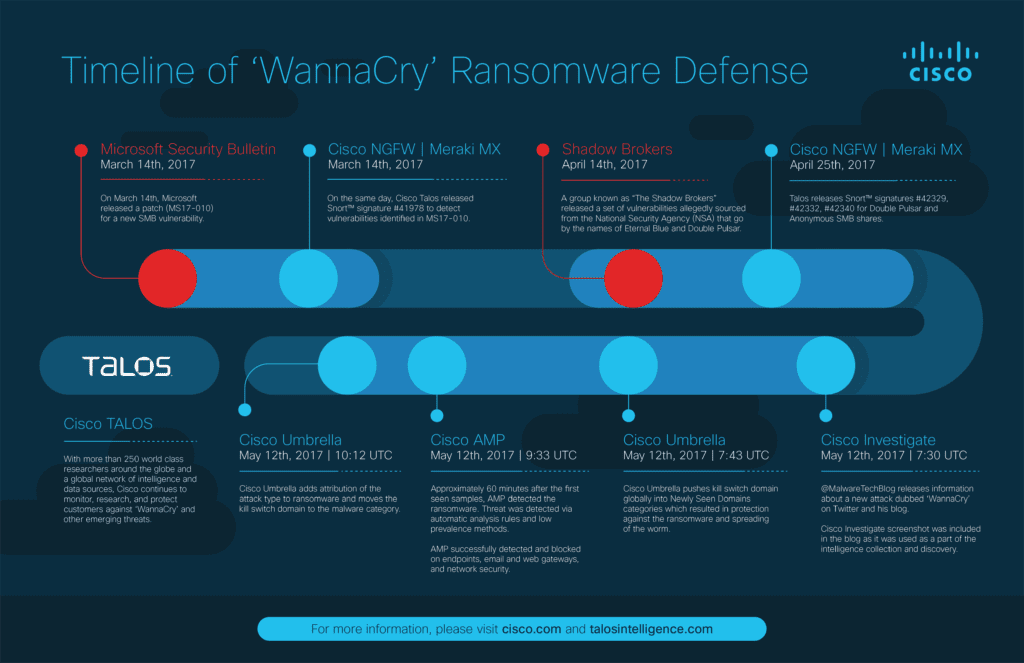 Timeline of 'WannaCry' Ransomware Defense