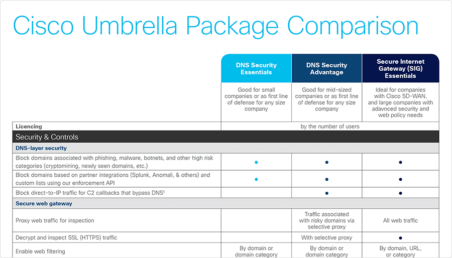 Cisco Umbrella support package options
