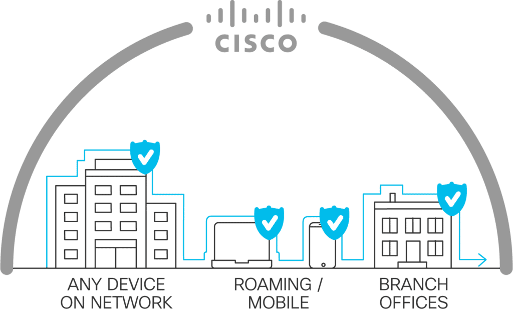 drawing depicting the Cisco ecosystem protects your network