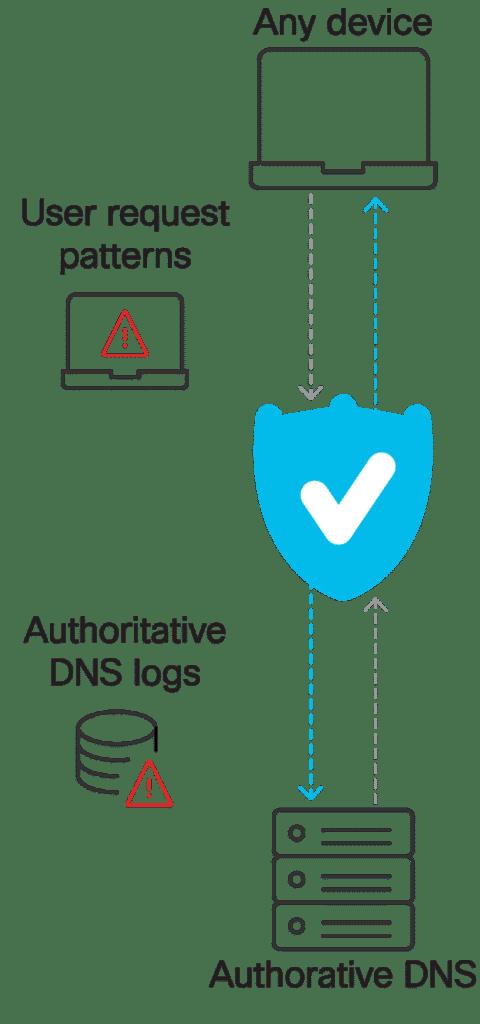 Authoritative DNS illustration. Umbrella protects users on any device