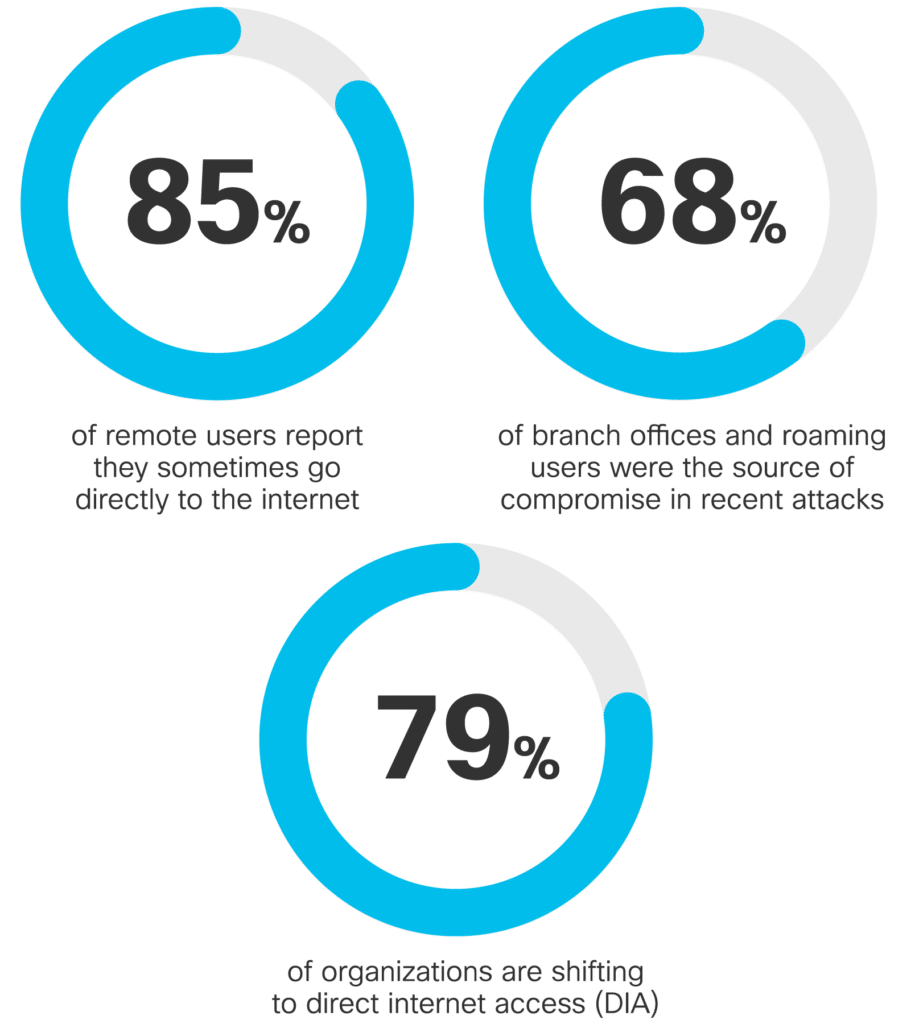 Statistics relating to use of direct internet access without security