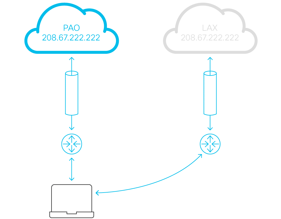 Simple deployment and management illustration