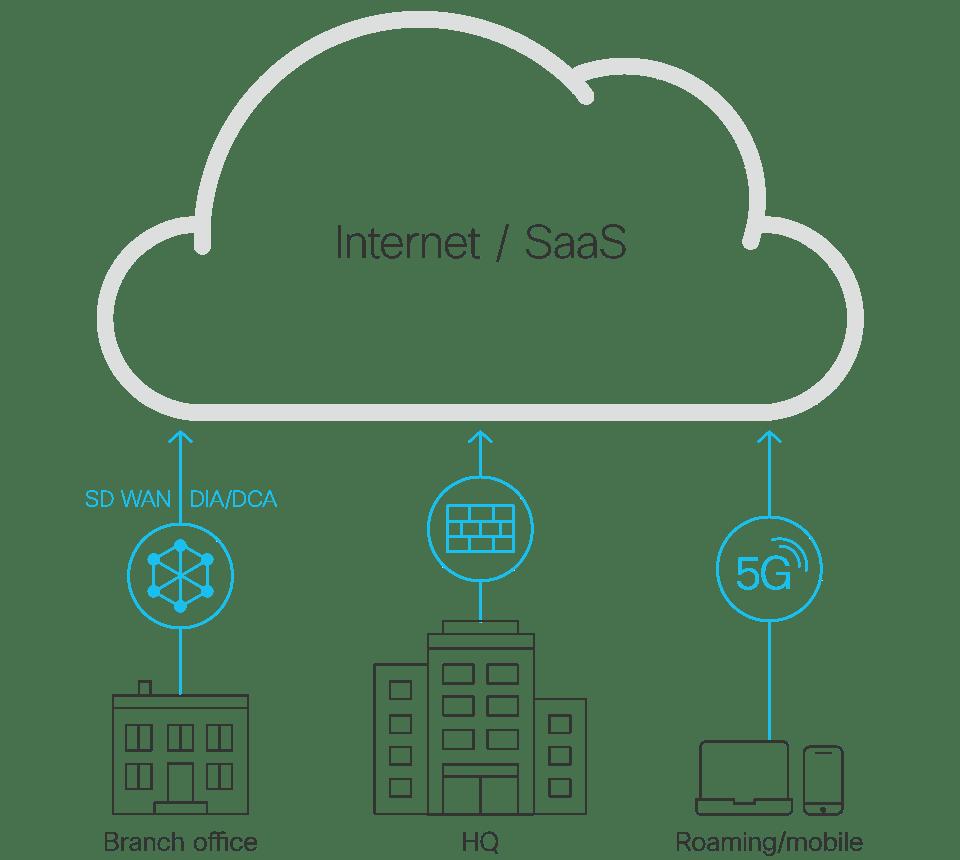Secure web gateway, web traffic changes illustration