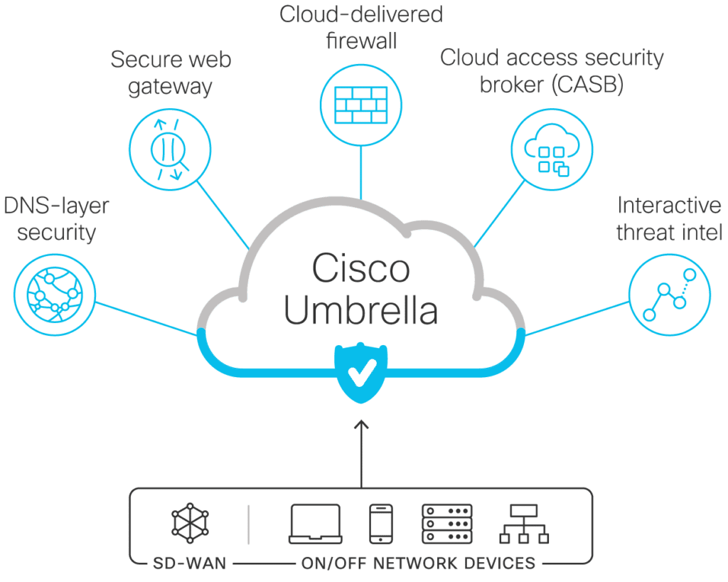 Cisco Umbrella single cloud-delivered platform