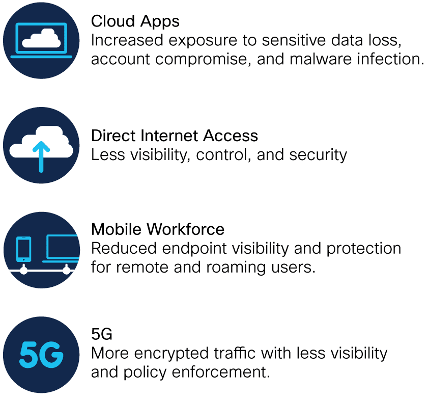 put an end to security gaps like cloud applications, direct internet access, the mobile workforce, and 5G