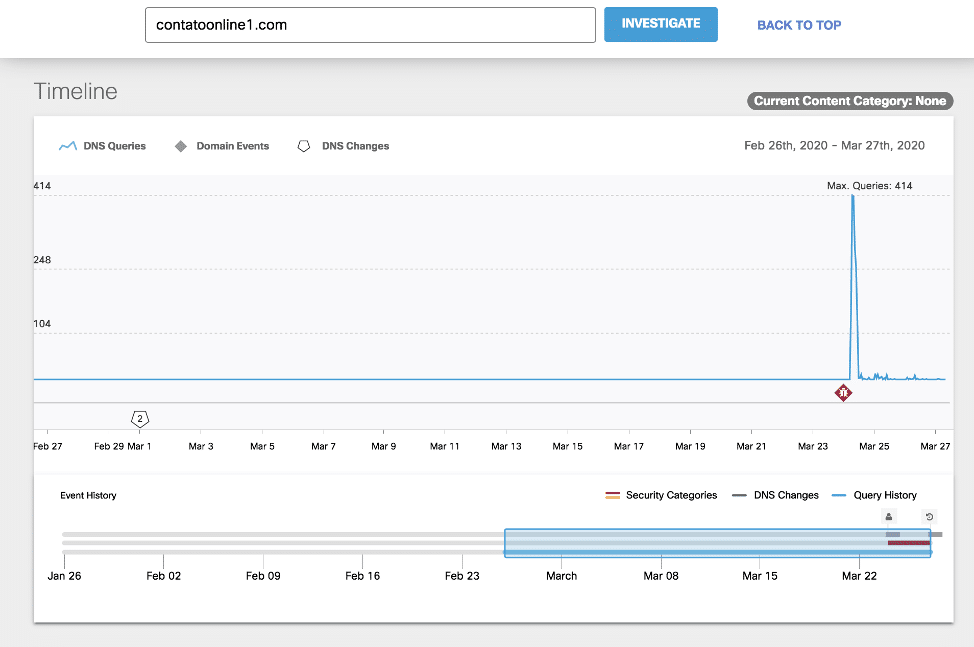 Cisco Investigate shows a spike in query traffic from a dropper/redirect domain