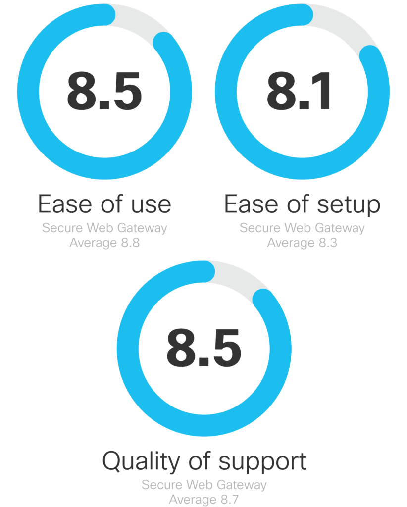 Cisco Umbrella User Ratings: 8.5 - Ease of Use; 8.1 - Ease of Setup; 8.5 - Quality of Support