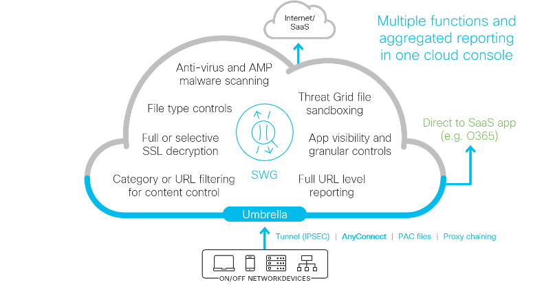 "Example graphic of our cloud-native secure web gateway (SWG) | Blog Article - ""How to secure your remote employees with Cisco Umbrella and AnyConnect"""