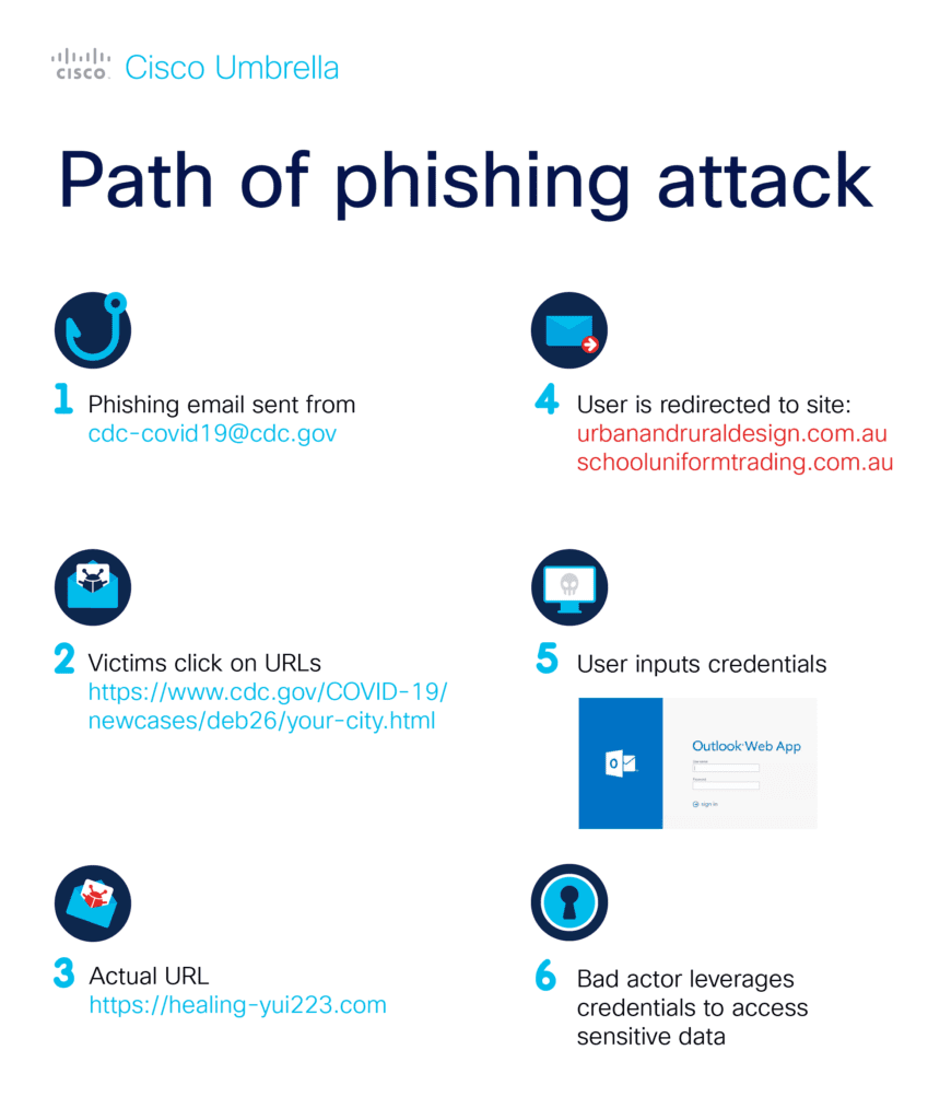 Path of a Phishing Attack - Cisco Umbrella Blog