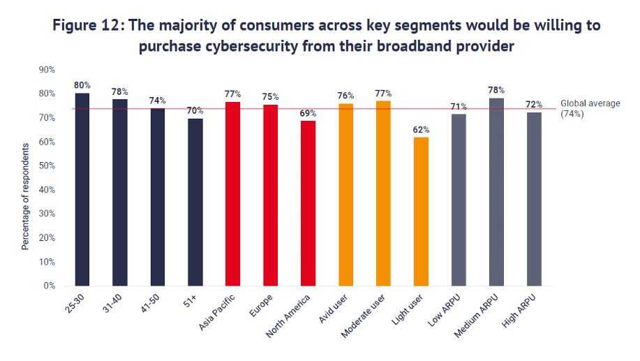 Chart showing that the majority of consumers across key segments would be willing to purchase cybersecurity from their broadband provider