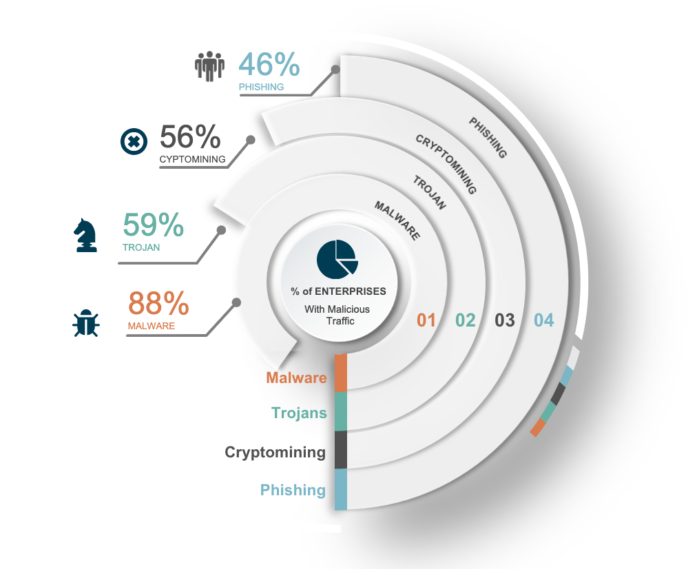 Umbrella discovers evolving cyberthreats in first half of 2020 - Cisco Umbrella Blog 2019 top threats chart