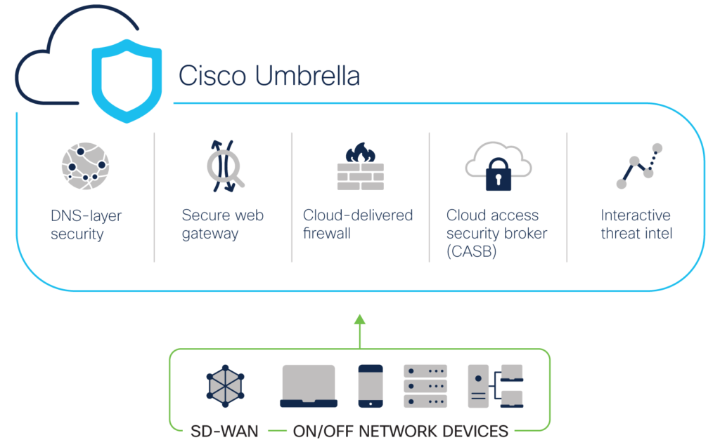 Diagram of Cisco SASE offering - DNS-layer security; Secure web gateway; Cloud-delivered firewall; cloud access security broker; Interactive intelligence