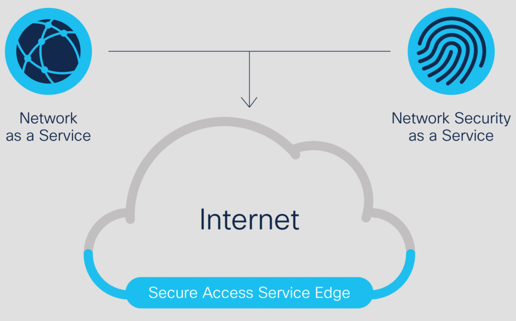 Example illustration of Secure Access Service Edge (SASE)