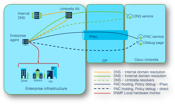 Cloud Security and Enterprise Infrastructure example graphic - Cisco Umbrella Blog