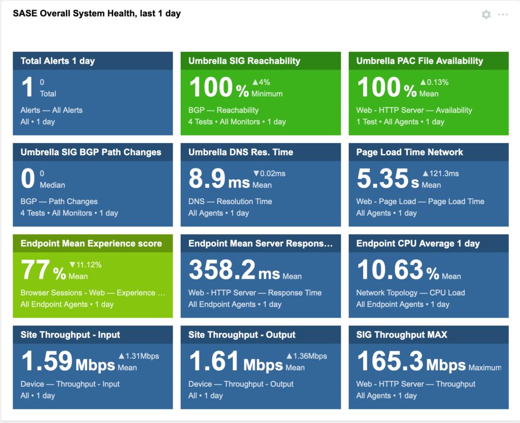 SASE Overall System Health example - Cisco Umbrella Blog