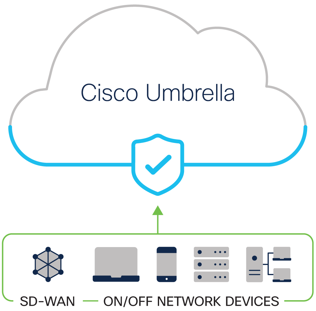 Cisco Umbrella protects users on all devices in the cloud