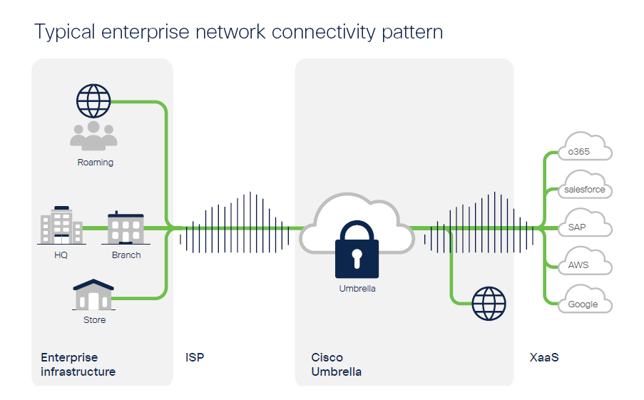 Enterprise network connectivity pattern