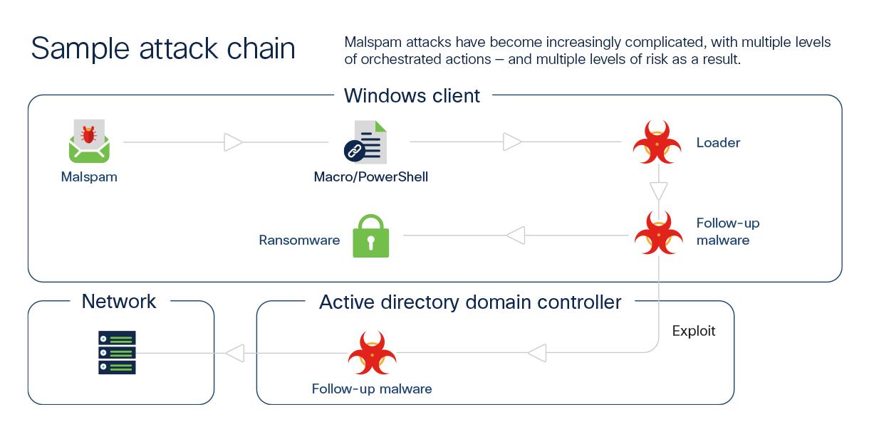 Sample attack chain