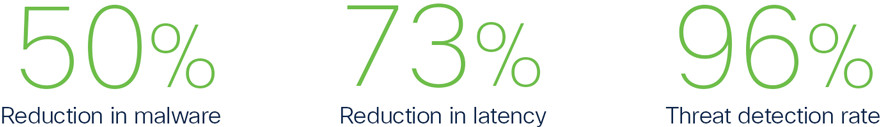 50% reduction in malware, 73% reduction in latency, 96% threat detection rate