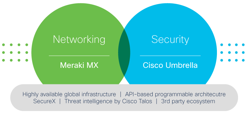 Meraki MX and Cisco Umbrella integration graphic