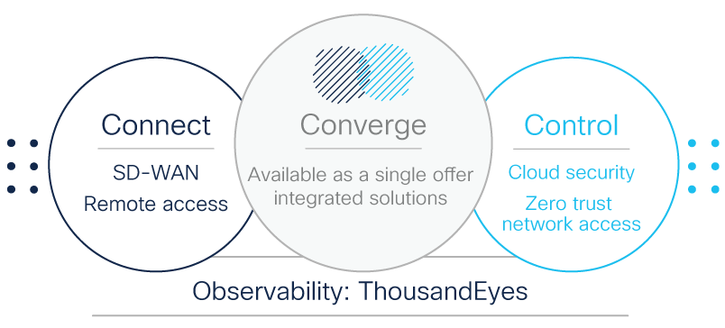 Connect with SD-WAN, Coverge with a single, integrated solution; Control with Cloud security and Zero Trust; All Observed with ThousandEyes