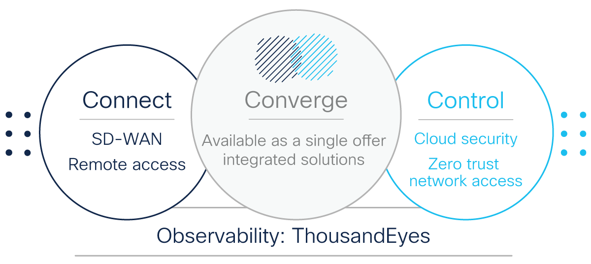 Connect, Converge, Control - Cisco's approach to SASE