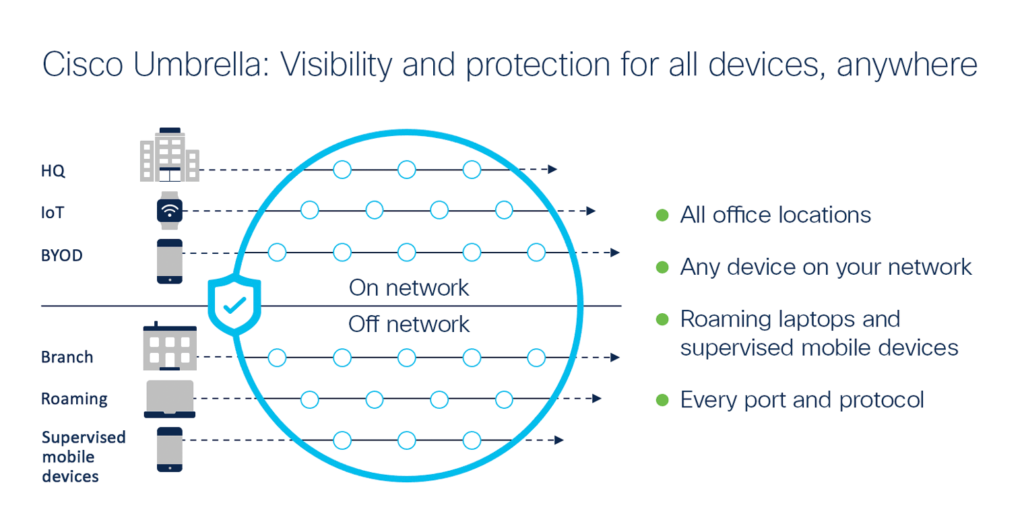 Illustration: Cisco Umbrella's PDNS service provides visibility and protection for all internet activity