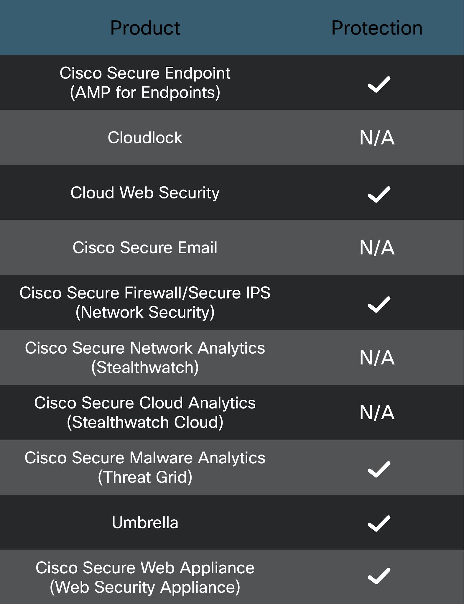 Cisco products that can block LodaRAT