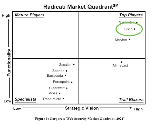 Cisco Umbrella a top player in the Radicati web security market report