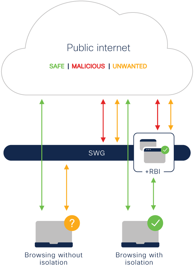 Diagram of how remote browser isolation (RBI) works