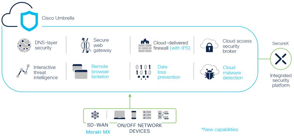 Cisco Umbrella : All in one service