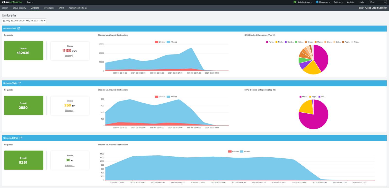 Cisco Cloud Security App for Splunk