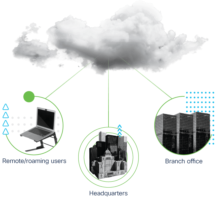 Cloud security protects branch offices, headquarters and roaming users.