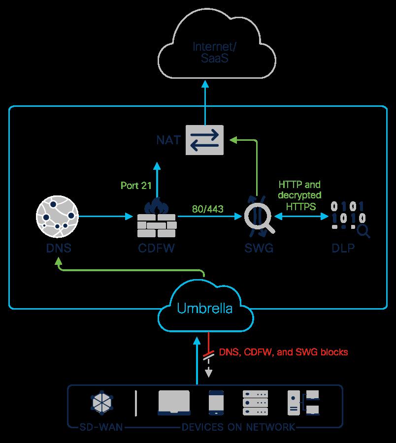 illustration of how data loss prevention works within the Umbrella framework