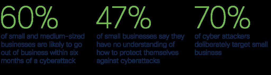 Small business cyber threat statistics