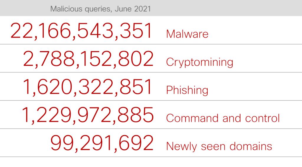 Cyber threats detected in June 2021