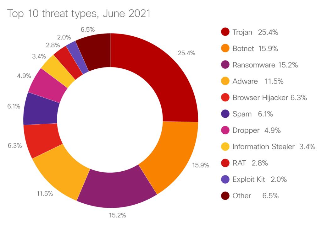 Top 10 threat types, June 2021