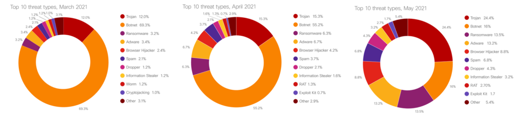 Threat trends - March, April, and May 2021