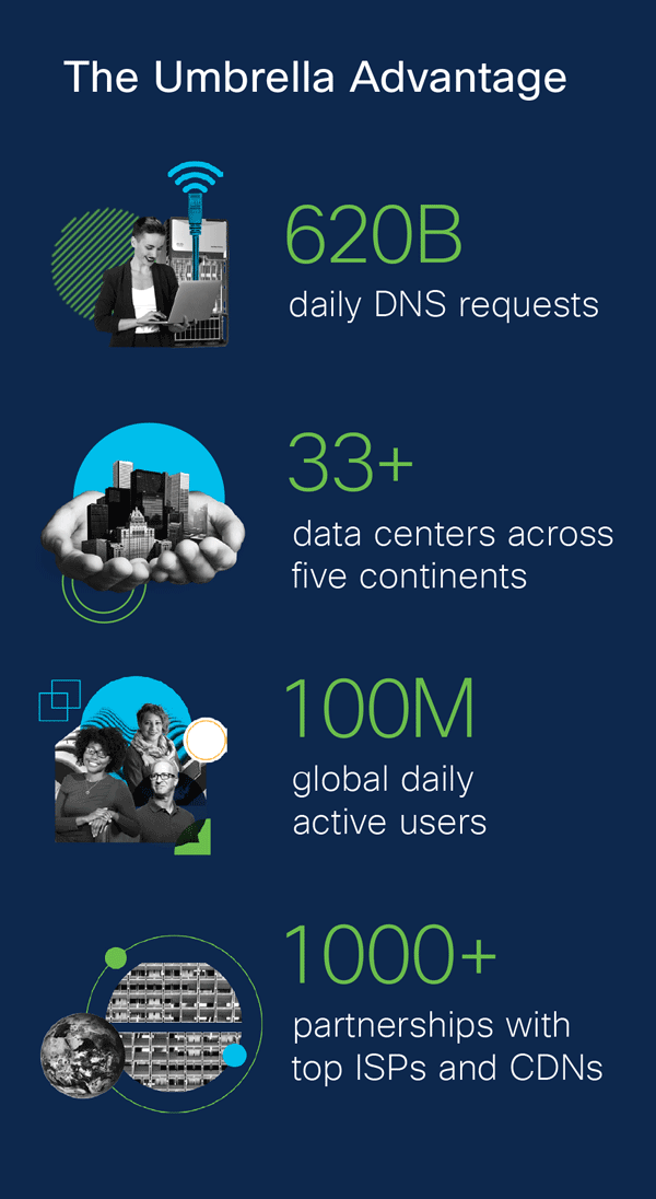 """An infographic titled """"The Umbrella Advantage"""" with four graphics. The first graphic shows a woman on a laptop in front of a server. The text next to this graphic reads """"620 billion daily DNS requests."""" The second graphic shows a pair of hands holding city buildings. The text next to this graphic reads """"33+ data centers across five continents."""" The third graphic shows two women and one man, all smiling. The text next to this graphic reads """"100 million global daily active users."""" The fourth graphic shows a picture of the globe in front of a picture of an office building. The text next to this graphic reads """"1000+ partnerships with top ISPs and CDNs."""""""