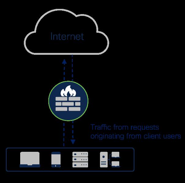 Cloud-delivered firewall illustration