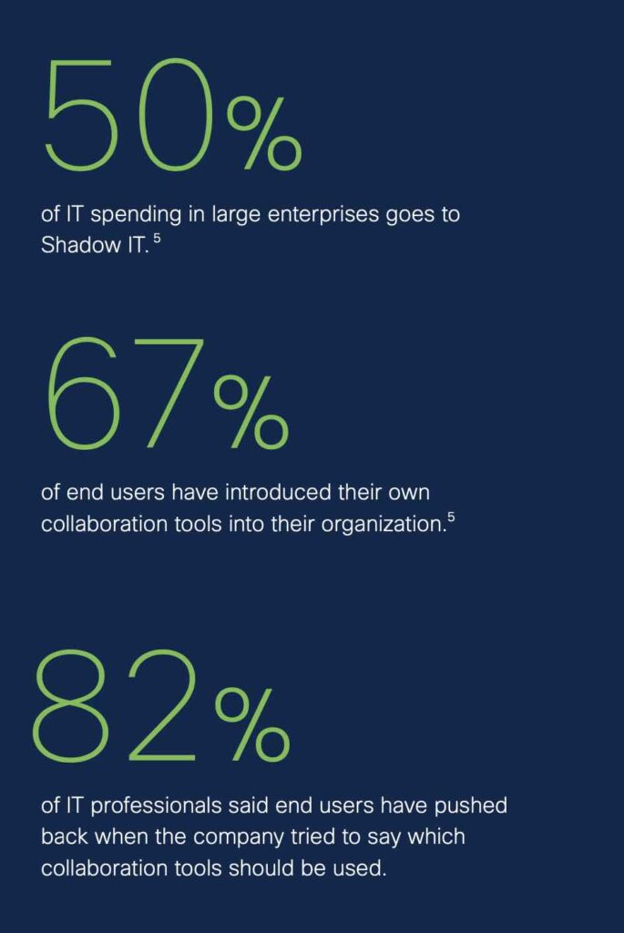 """Graphic that reads: """"50% of IT spending in large enterprises goes to Shadow IT. 67% of end users have introduced their own collaboration tools into their organization. 82% of IT professionals said end users have pushed back when the company tried to say which collaboration tools should be used."""""""
