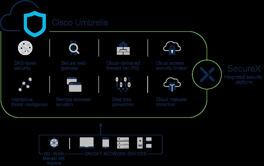 Cisco Umbrella security diagram