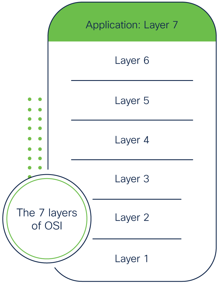Layer 7 Application illustration