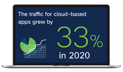 Laptop computer showing that traffic for cloud-based apps grew by 33% in 2020