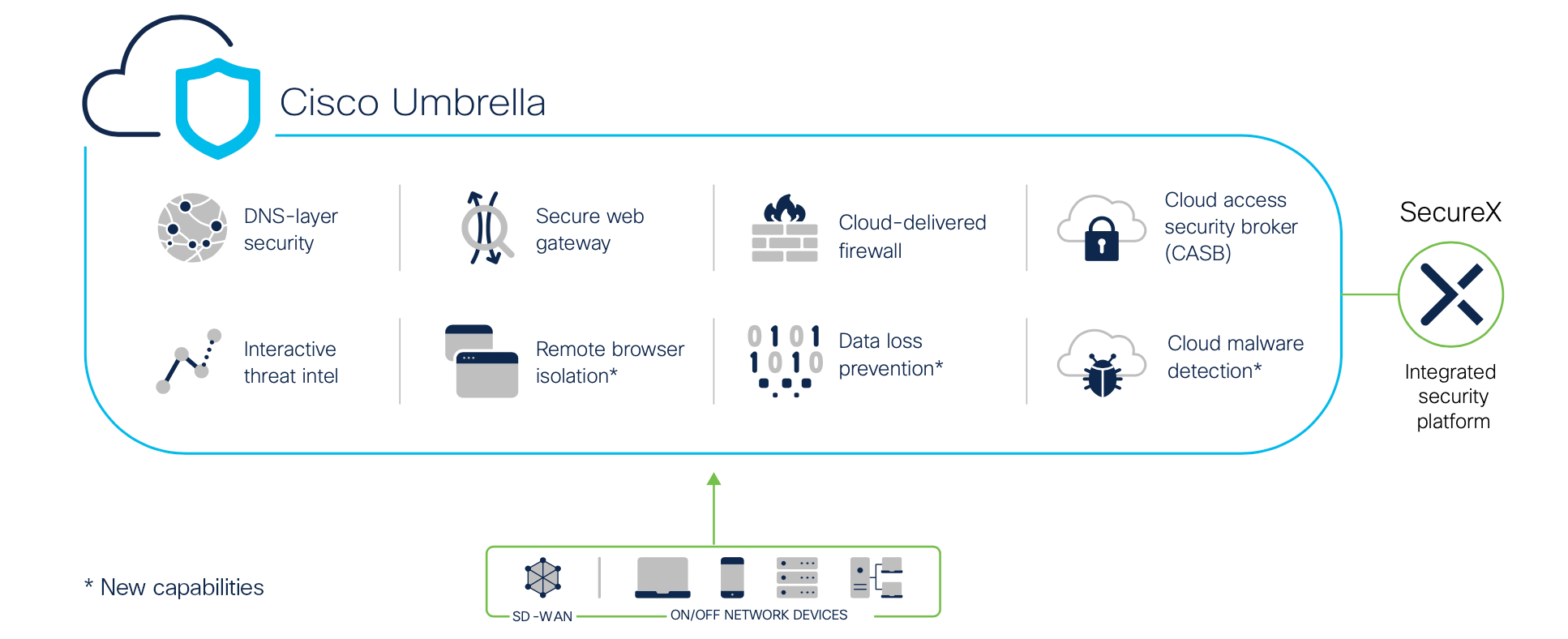 A graphic showing the different components of Cisco Umbrella: DNS-layer security, interactive threat intel, secure web gateway, remote browser isolation, cloud-delivered firewall, data loss prevention, cloud access security broker (CASB), and cloud malware detection. The graphic indicates that all of this is integrated into the Secure X integrated security platform, and it protects both on and off network devices connected to a SD-WAN.