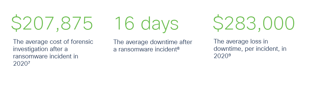 """A graphic that provides three statistics about ransomware attacks in 2020. The first reads: """"$207,875: The average cost of a forensic investigation after a ransomware incident in 2020."""" The second reads: """"16 days: The average downtime after a ransomware incident."""" The third reads: """"$283,000: The average loss in downtime, per incident, in 2020."""""""