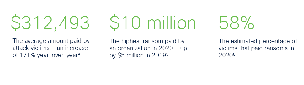 """A graphic that reveals three statistics about ransomware attacks in 2020. The first reads """"$312,493: The average ammount paid by attack victims - an increase of 171% year-over-year."""" The second reads: """"$10 million: The highest ransom paid by an organization in 2020 - up by $5 million in 2019."""" The third reads: """"58%: The estimated percentage of victims that paid ransoms in 2020."""""""