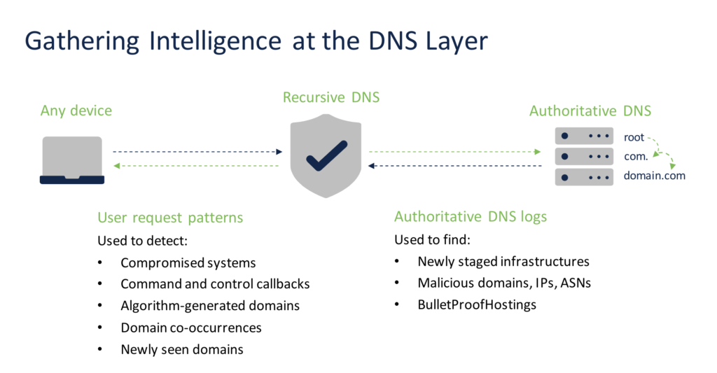 """A graphic that uses arrows to illustrate DNS-layer activity flowing from any device, to recursive DNS servers, to authoritative DNS servers and then back again. Underneath the image are two bulleted lists. The first reads: """"User request patterns used to detect: compromised systems, command and control callbacks, algorithm-generated domains, domain co-occurrences, and newly seen domains."""" The second list reads: """"Authoritative DNS logs used to find: newly staged infrastructures, BulletProofHostings, and malicious domains, IPs, and ASNs."""""""