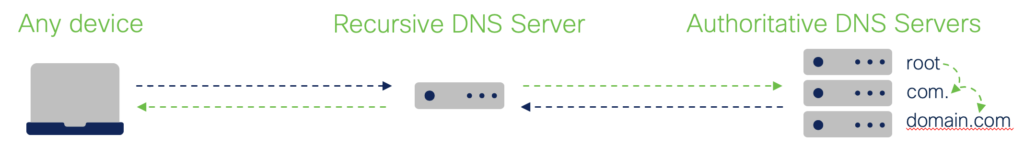 A graphic showing how a laptop queries a recursive DNS server, which queries three authoritative DNS servers to find the IP address by examining the root, the com. and the domain.com. Then, that information is sent back to recursive DNS servers, and then back to the initial device.