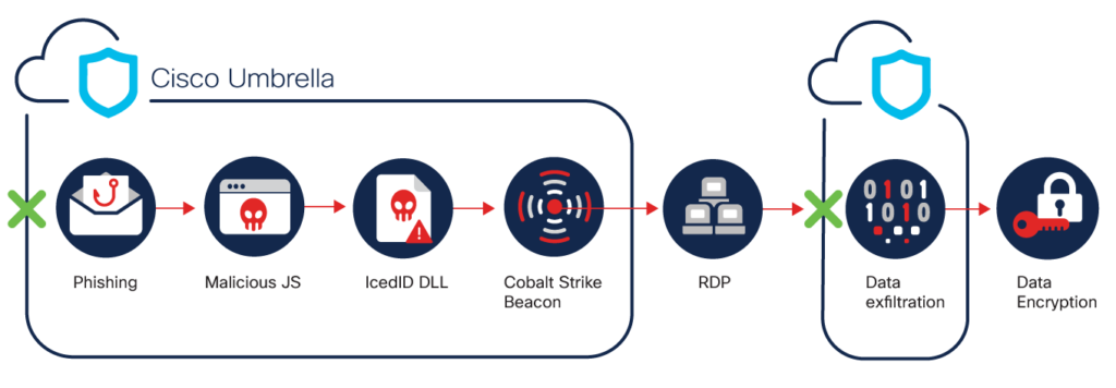 A graphic showing the process of a Conti Ransomware attack. The attack chain is as follows: phishing to malicious JS to IcedID DLL to Cobalt Strike beacon to RDP to data exfiltration to data encryption. The graphic indicates that Cisco Umbrella protects users against several parts of this attack chain, including: phishing, malicious JS, IcedID DLL, Cobalt Strike beacon, and data exfiltration.